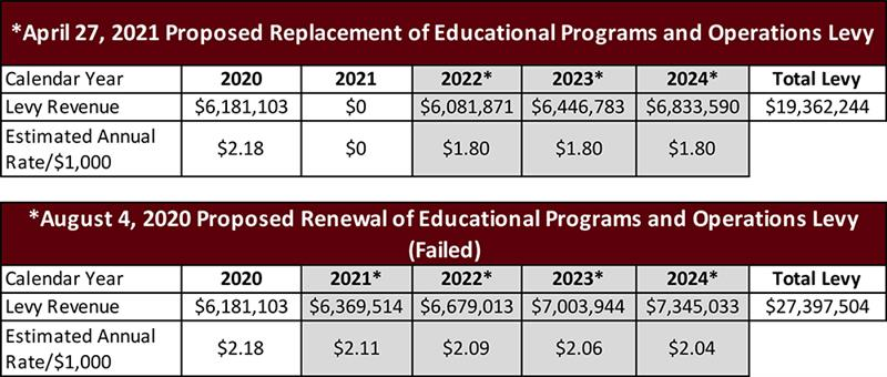 Lwsd Calendar 2022.Business Office Replacement Of Educational Programs Operations Levy